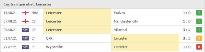 Phong độ Leicester